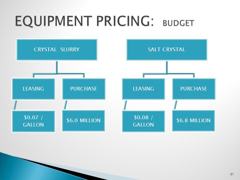 CRYSTAL SLURRY LEASING $0.07 / GALLON PURCHASE $6.0 MILLION 31 SALT CRYSTAL LEASING $0.08 / GALLON PURCHASE $6.8 MILLION