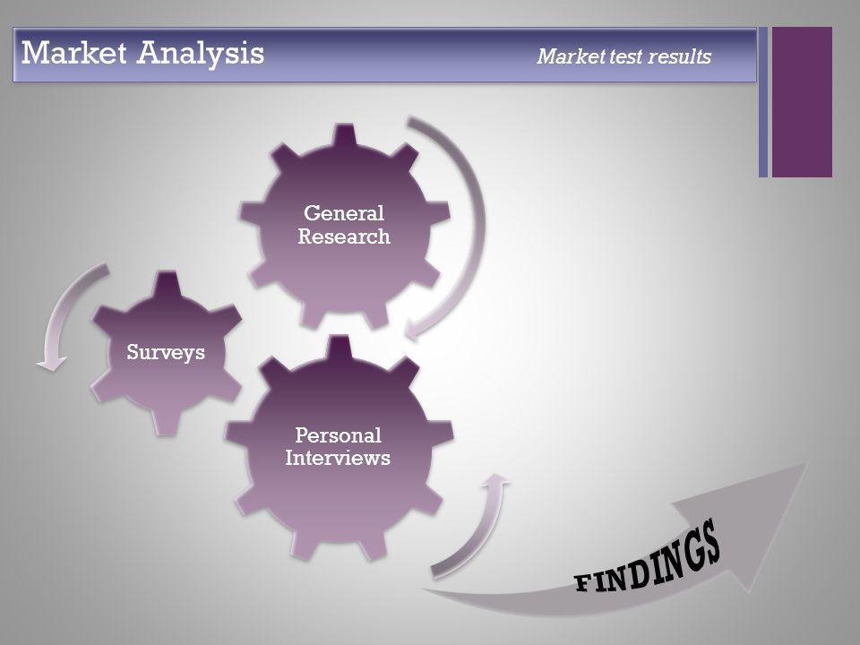 + Personal Interviews Surveys General Research Market Analysis Market test results