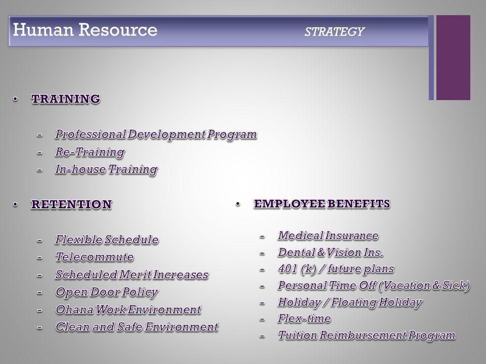 + Human Resource STRATEGY