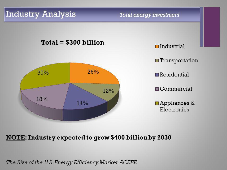 + NOTE: Industry expected to grow $400 billion by 2030 The Size of the U.S. Energy Efficiency Market, ACEEE Industry Analysis Total energy investment