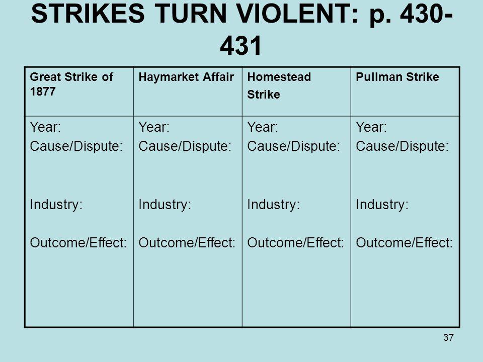 37 STRIKES TURN VIOLENT: p. 430- 431 Great Strike of 1877 Haymarket AffairHomestead Strike Pullman Strike Year: Cause/Dispute: Industry: Outcome/Effec