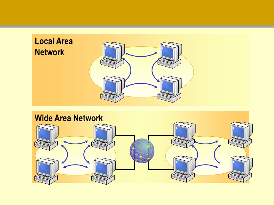 Local Area Network Wide Area Network