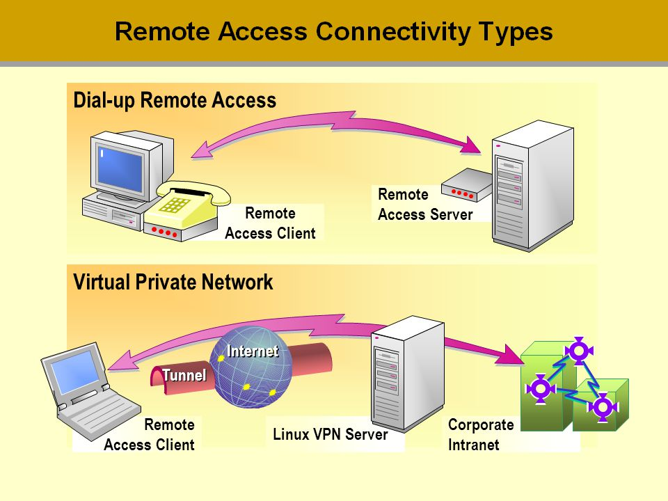 Dial-up Remote Access Remote Access Client Remote Access Server Virtual Private Network Remote Access Client Linux VPN Server Corporate Intranet Inter