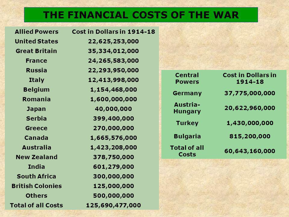 Allied PowersCost in Dollars in 1914-18 United States22,625,253,000 Great Britain35,334,012,000 France24,265,583,000 Russia22,293,950,000 Italy12,413,