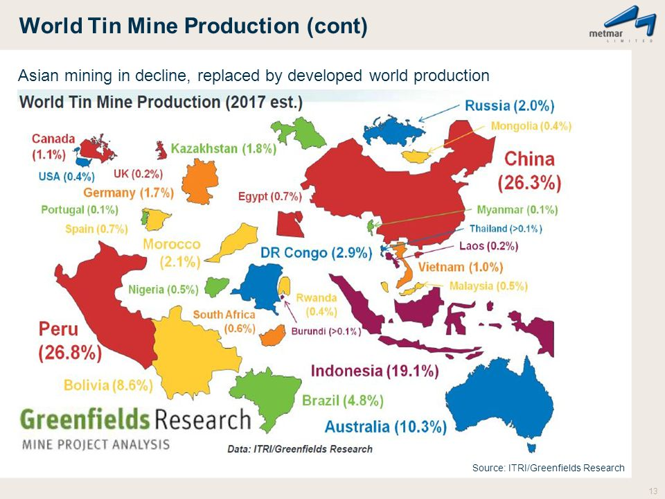 World Tin Mine Production (cont) Asian mining in decline, replaced by developed world production 13 Source: ITRI/Greenfields Research