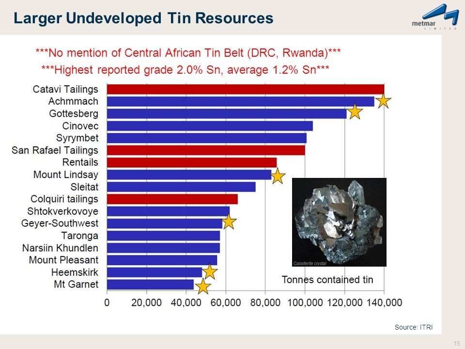 Larger Undeveloped Tin Resources ***No mention of Central African Tin Belt (DRC, Rwanda)*** ***Highest reported grade 2.0% Sn, average 1.2% Sn*** 15 S