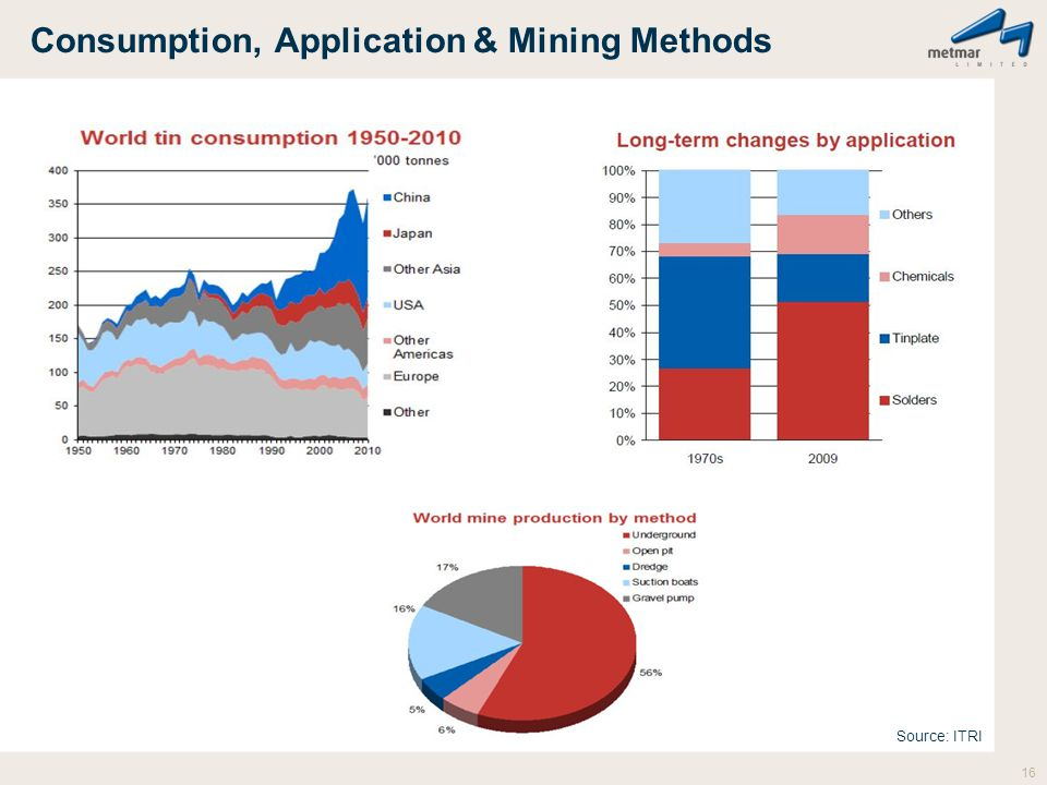 Consumption, Application & Mining Methods 16 Source: ITRI