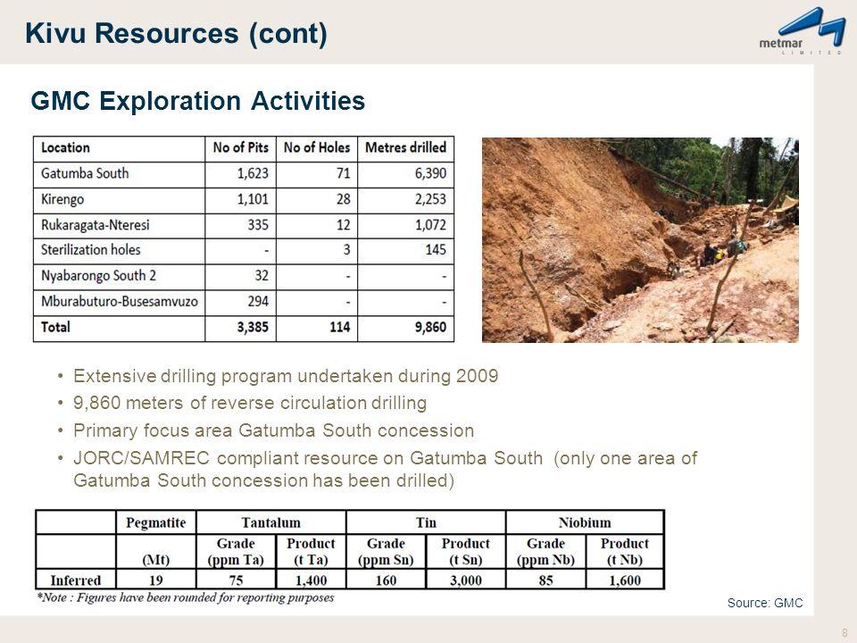 Kivu Resources (cont) GMC Exploration Activities Extensive drilling program undertaken during 2009 9,860 meters of reverse circulation drilling Primar