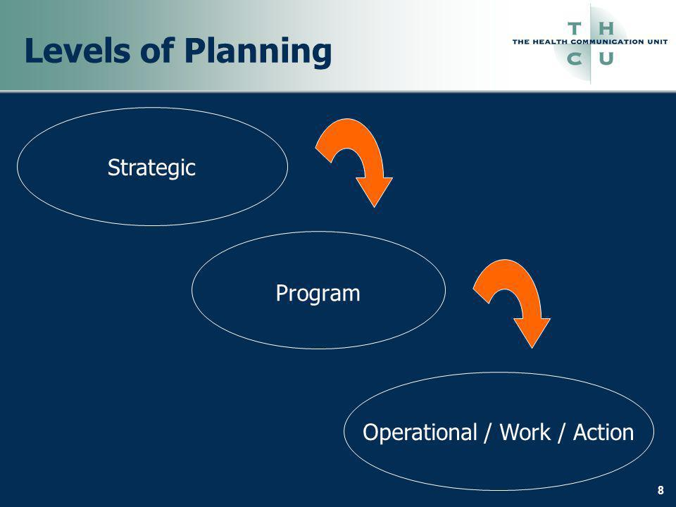 8 Levels of Planning Strategic Program Operational / Work / Action