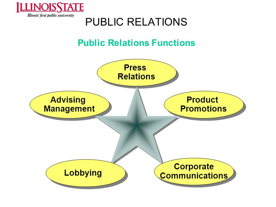 PUBLIC RELATIONS Press Relations Press Relations Product Promotions Product Promotions Advising Management Advising Management Corporate Communication