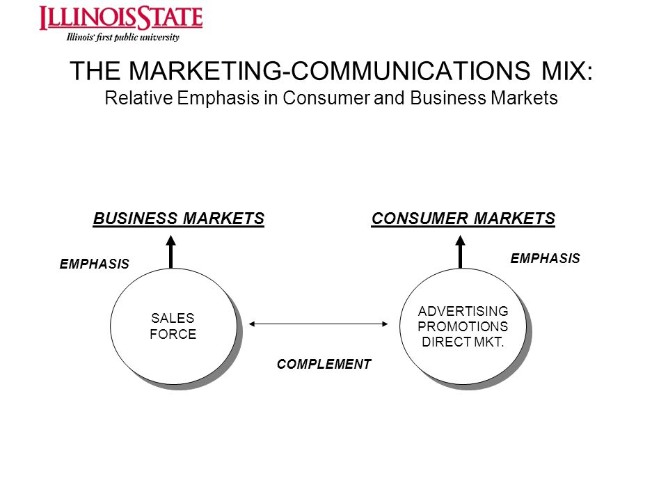 THE MARKETING-COMMUNICATIONS MIX: Relative Emphasis in Consumer and Business Markets BUSINESS MARKETSCONSUMER MARKETS SALES FORCE SALES FORCE ADVERTIS
