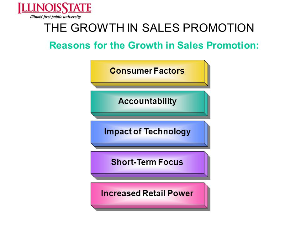 THE GROWTH IN SALES PROMOTION Consumer Factors Accountability Increased Retail Power Impact of Technology Short-Term Focus Reasons for the Growth in S