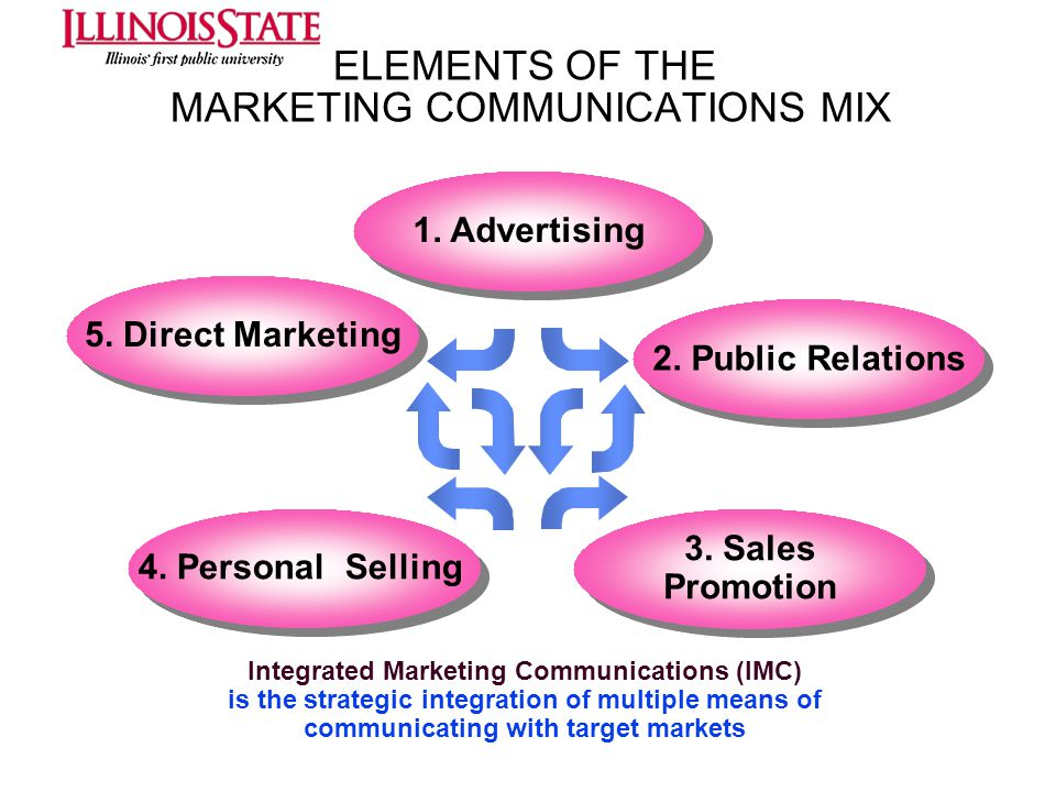 ELEMENTS OF THE MARKETING COMMUNICATIONS MIX 1. Advertising 2. Public Relations 5. Direct Marketing 3. Sales Promotion 3. Sales Promotion 4. Personal