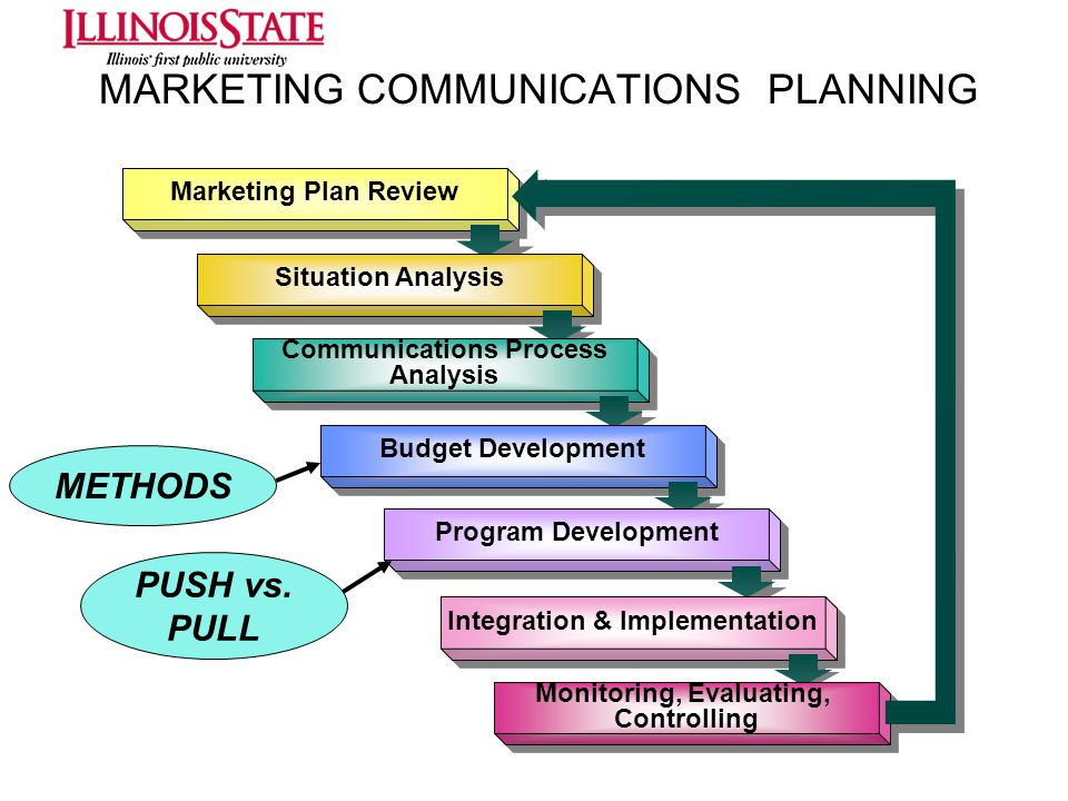 MARKETING COMMUNICATIONS PLANNING Marketing Plan Review Situation Analysis Communications Process Analysis Communications Process Analysis Budget Deve