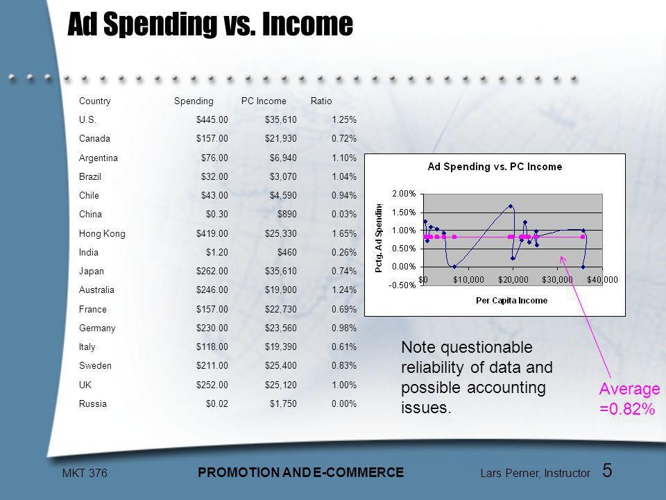 MKT 376 PROMOTION AND E-COMMERCE Lars Perner, Instructor 5 Ad Spending vs.