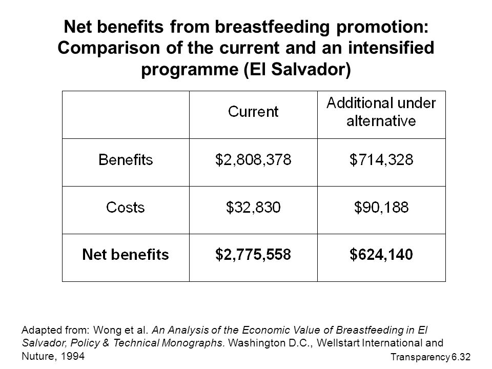 Transparency 6.32 Net benefits from breastfeeding promotion: Comparison of the current and an intensified programme (El Salvador) Adapted from: Wong e