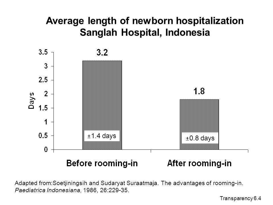 Transparency 6.4 Average length of newborn hospitalization Sanglah Hospital, Indonesia 1.4 days 0.8 days Adapted from:Soetjiningsih and Sudaryat Suraa
