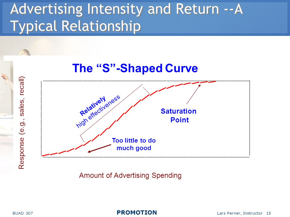 BUAD 307 PROMOTION Lars Perner, Instructor 15 Advertising Intensity and Return --A Typical Relationship 0 0.2 0.4 0.6 0.8 1 Response (e.g., sales, recall) 0510152025 Amount of Advertising Spending The S-Shaped Curve Saturation Point Relatively high effectiveness Too little to do much good