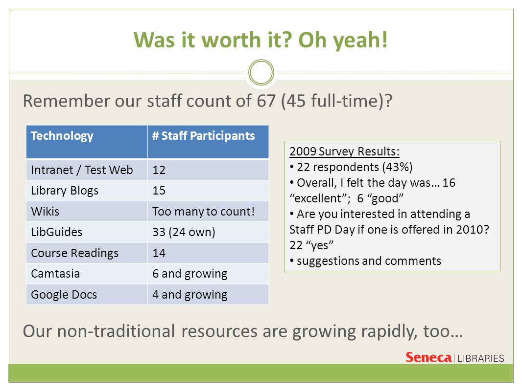 Was it worth it. Oh yeah. Remember our staff count of 67 (45 full-time).
