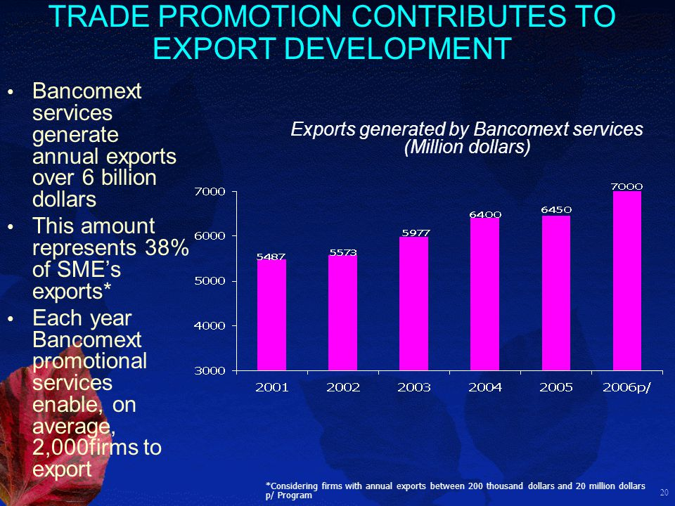 20 TRADE PROMOTION CONTRIBUTES TO EXPORT DEVELOPMENT Exports generated by Bancomext services (Million dollars) *Considering firms with annual exports