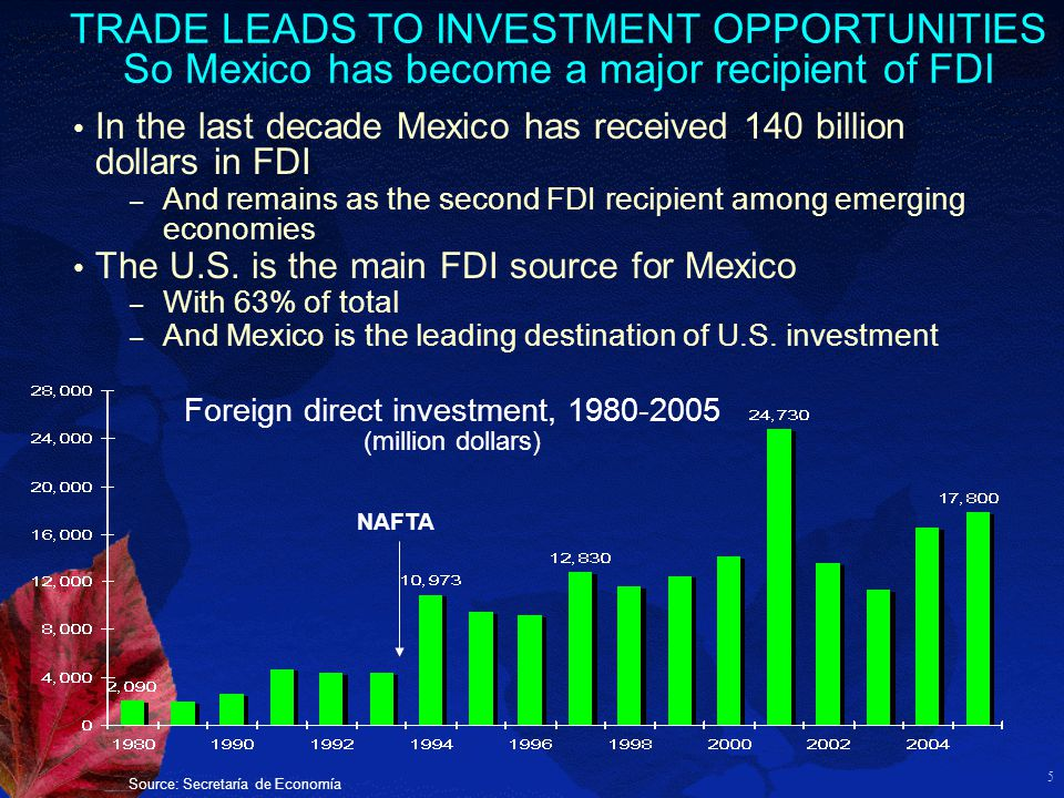5 Foreign direct investment, 1980-2005 (million dollars) In the last decade Mexico has received 140 billion dollars in FDI – And remains as the second FDI recipient among emerging economies The U.S.