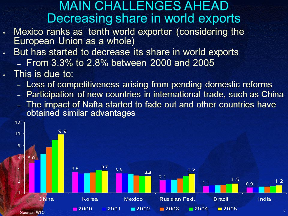 6 MAIN CHALLENGES AHEAD Decreasing share in world exports Mexico ranks as tenth world exporter (considering the European Union as a whole) But has started to decrease its share in world exports – From 3.3% to 2.8% between 2000 and 2005 This is due to: – Loss of competitiveness arising from pending domestic reforms – Participation of new countries in international trade, such as China – The impact of Nafta started to fade out and other countries have obtained similar advantages Source: WTO