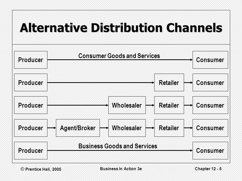 © Prentice Hall, 2005 Business In Action 3eChapter 12 - 5 Alternative Distribution Channels Business Goods and Services Consumer Goods and Services Producer Agent/Broker Wholesaler Retailer Consumer