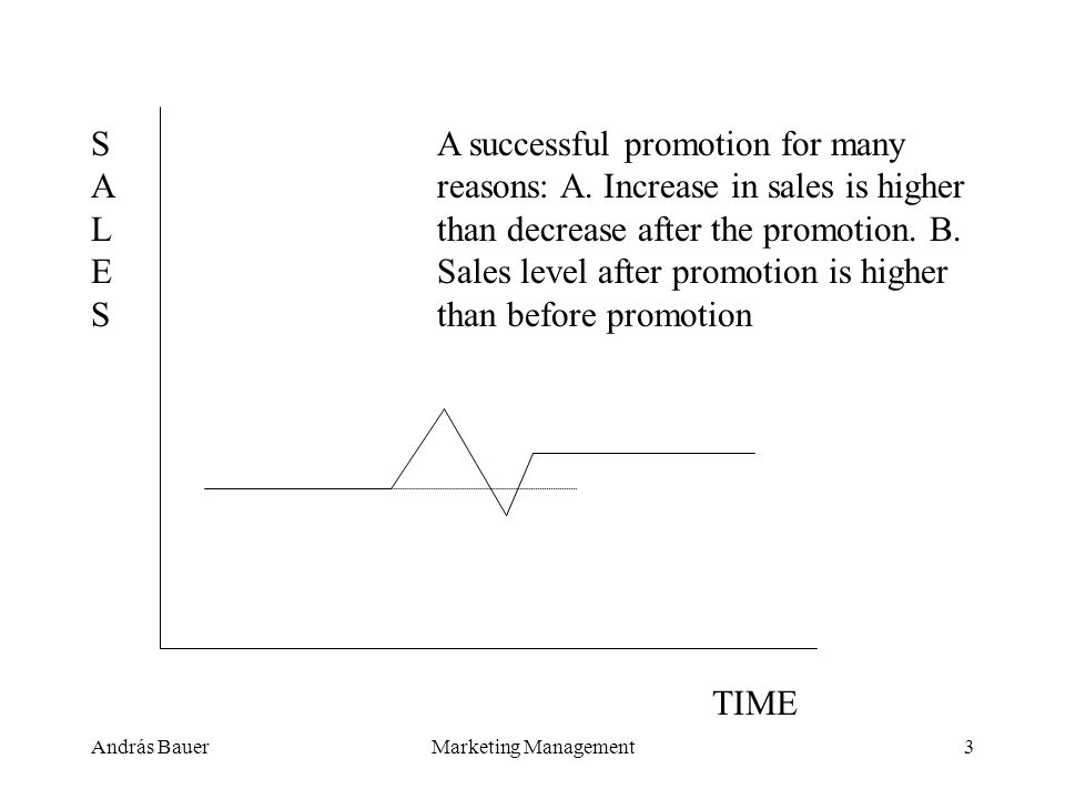 András BauerMarketing Management3 A successful promotion for many reasons: A.