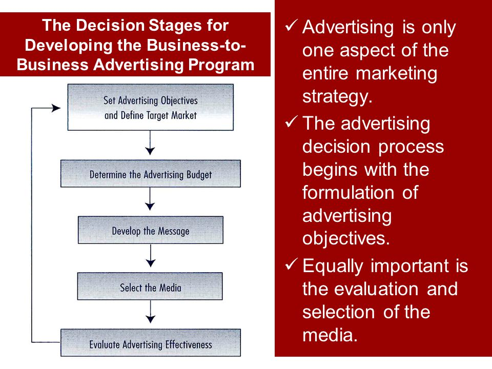 Advertising is only one aspect of the entire marketing strategy. The advertising decision process begins with the formulation of advertising objective