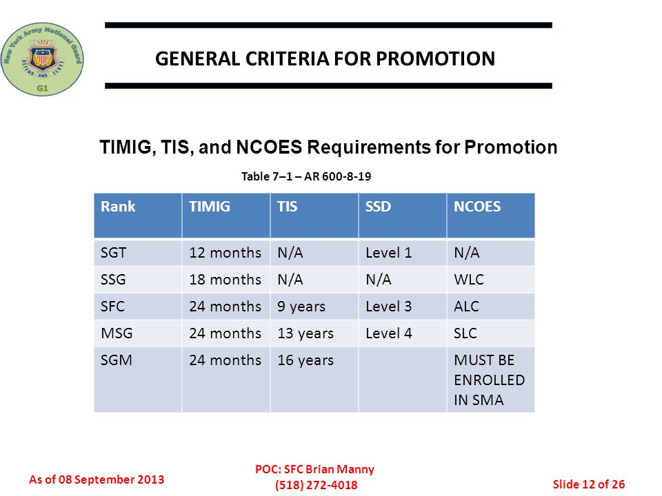 As of 08 September 2013 POC: SFC Brian Manny (518) 272-4018 Slide 13 of 26 STRUCTURED SELF-DEVELOPMENT (SSD) Army Directive adds new eligibility and promotion requirements for NCOs starting 1 January 2014: E4 to E5 - Will be placed on the promotion list but will not be selected or promoted until they have SSD 1 complete.