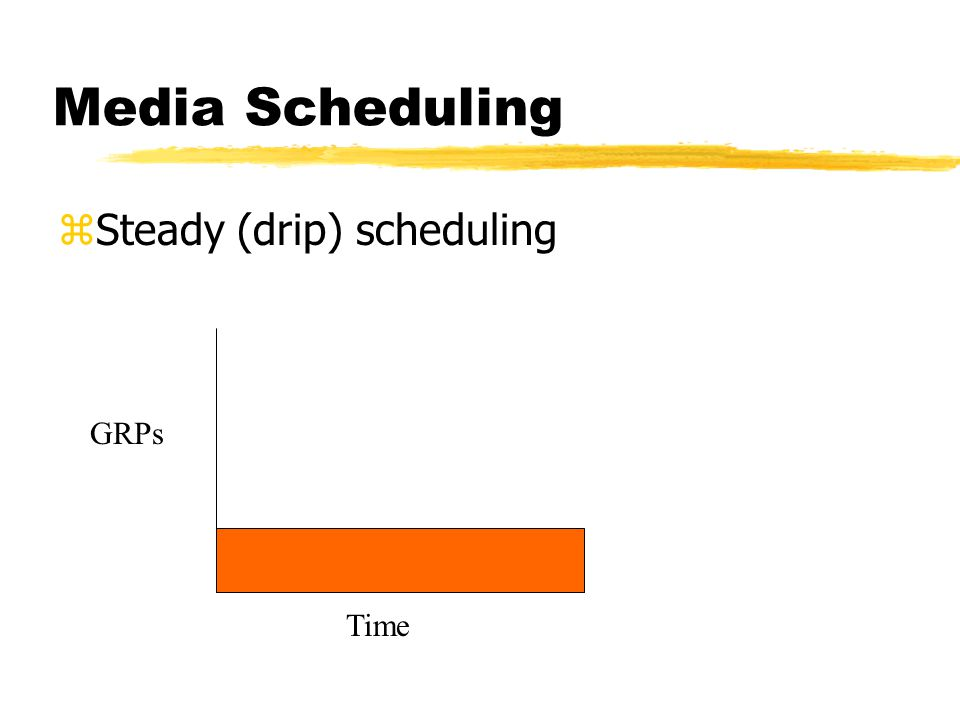 Media Scheduling zSteady (drip) scheduling GRPs Time