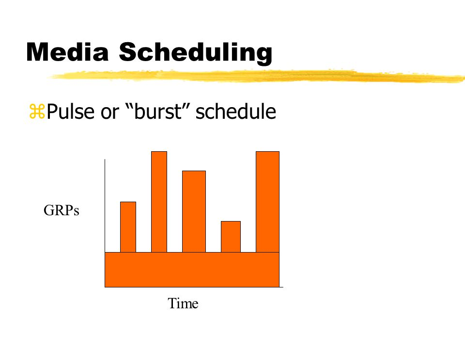 Media Scheduling zPulse or burst schedule GRPs Time
