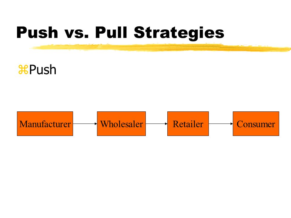 Push vs. Pull Strategies zPush ManufacturerWholesalerRetailerConsumer