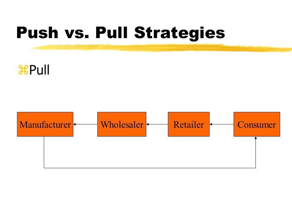 Push vs. Pull Strategies zPull ManufacturerWholesalerRetailerConsumer