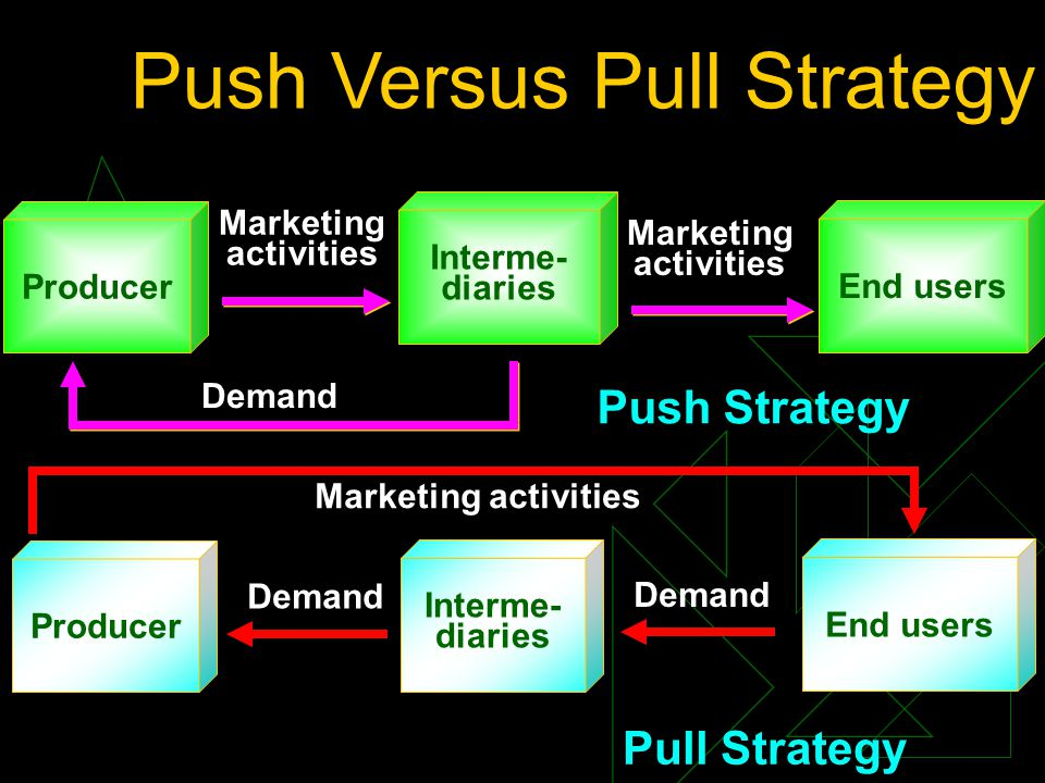 Push Versus Pull Strategy Producer Interme- diaries Marketing activities End users Marketing activities Demand Interme- diaries Demand Push Strategy Pull Strategy End users Marketing activities Demand