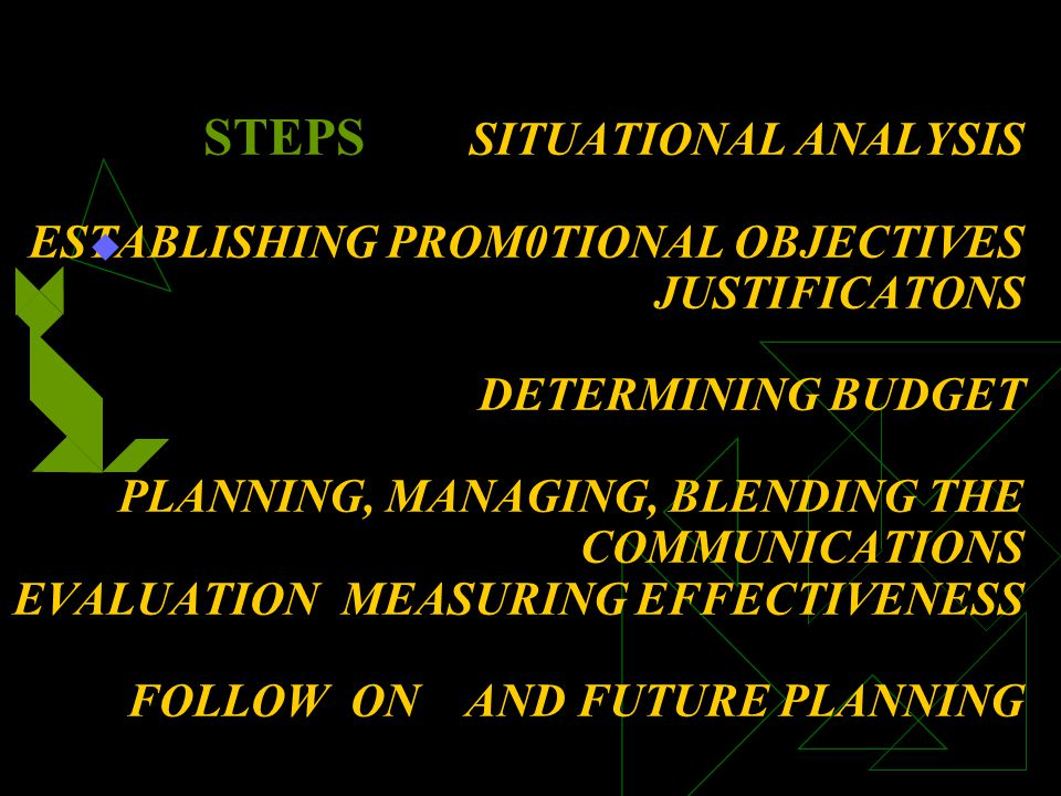 STEPS SITUATIONAL ANALYSIS MARKET TARGETS DEFINITION Current Market Additional or Potential Customer Franchises COMPETITION ENVIRONMENTAL FACTORS Internal (policies, profit inhibitors, financial and personnel resources) External (legal/ethical, business/economic conditions,cultural/social)