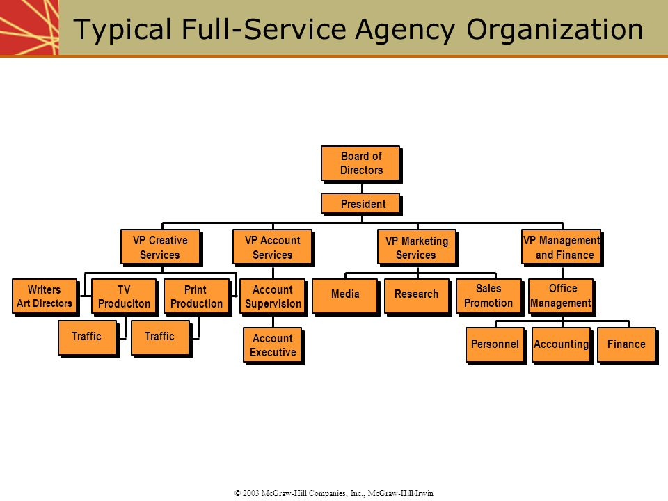 Typical Full-Service Agency Organization © 2003 McGraw-Hill Companies, Inc., McGraw-Hill/Irwin Writers Art Directors Traffic TV Produciton Traffic Pri