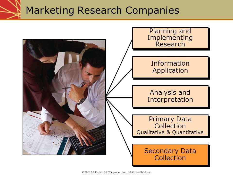 Planning and Implementing Research Information Application Analysis and Interpretation Primary Data Collection Qualitative & Quantitative Primary Data