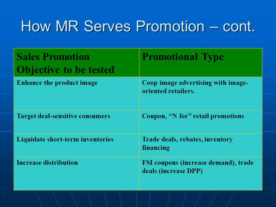 How MR Serves Promotion – cont. Sales Promotion Objective to be tested Promotional Type Enhance the product imageCoop image advertising with image- or