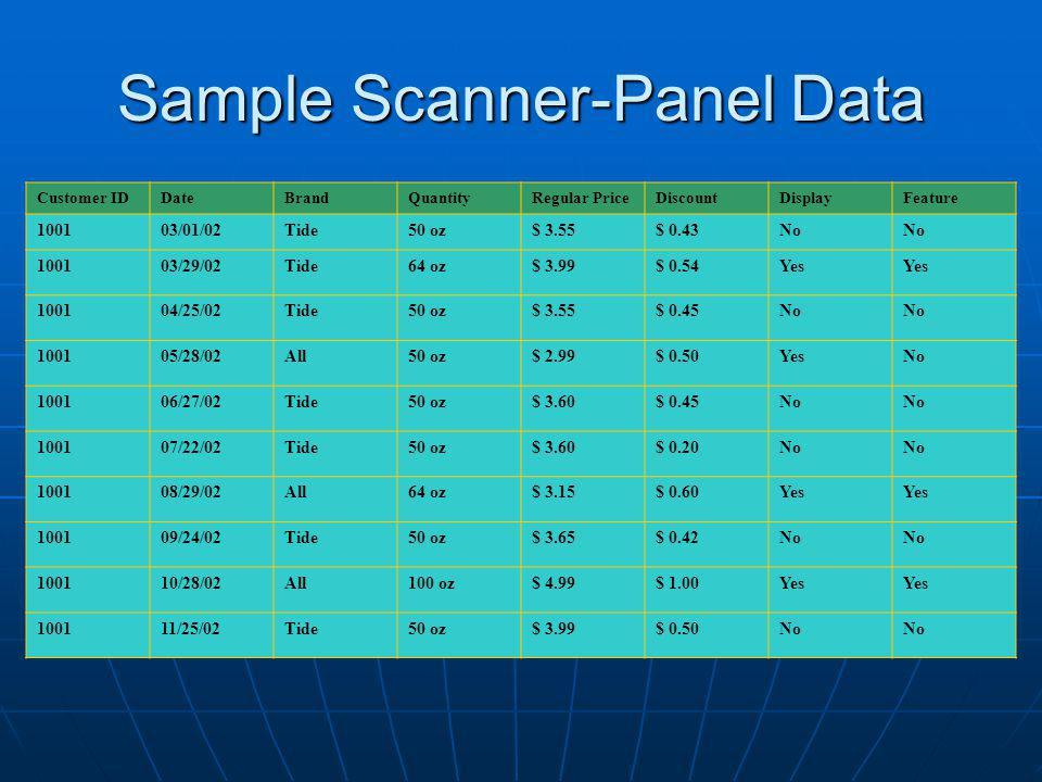 Sample Scanner-Panel Data Customer IDDateBrandQuantityRegular PriceDiscountDisplayFeature 100103/01/02Tide50 oz$ 3.55$ 0.43No 100103/29/02Tide64 oz$ 3.99$ 0.54Yes 100104/25/02Tide50 oz$ 3.55$ 0.45No 100105/28/02All50 oz$ 2.99$ 0.50YesNo 100106/27/02Tide50 oz$ 3.60$ 0.45No 100107/22/02Tide50 oz$ 3.60$ 0.20No 100108/29/02All64 oz$ 3.15$ 0.60Yes 100109/24/02Tide50 oz$ 3.65$ 0.42No 100110/28/02All100 oz$ 4.99$ 1.00Yes 100111/25/02Tide50 oz$ 3.99$ 0.50No
