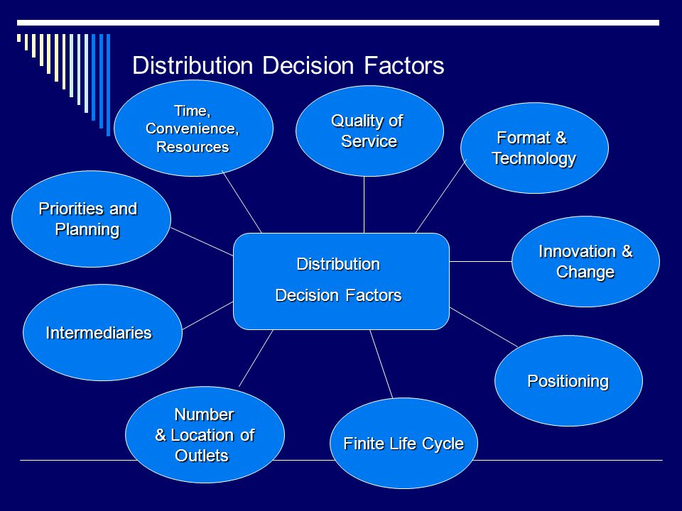 Distribution Decision Factors Distribution Decision Factors Quality of Service Format & Technology Innovation & Change Positioning Finite Life Cycle N