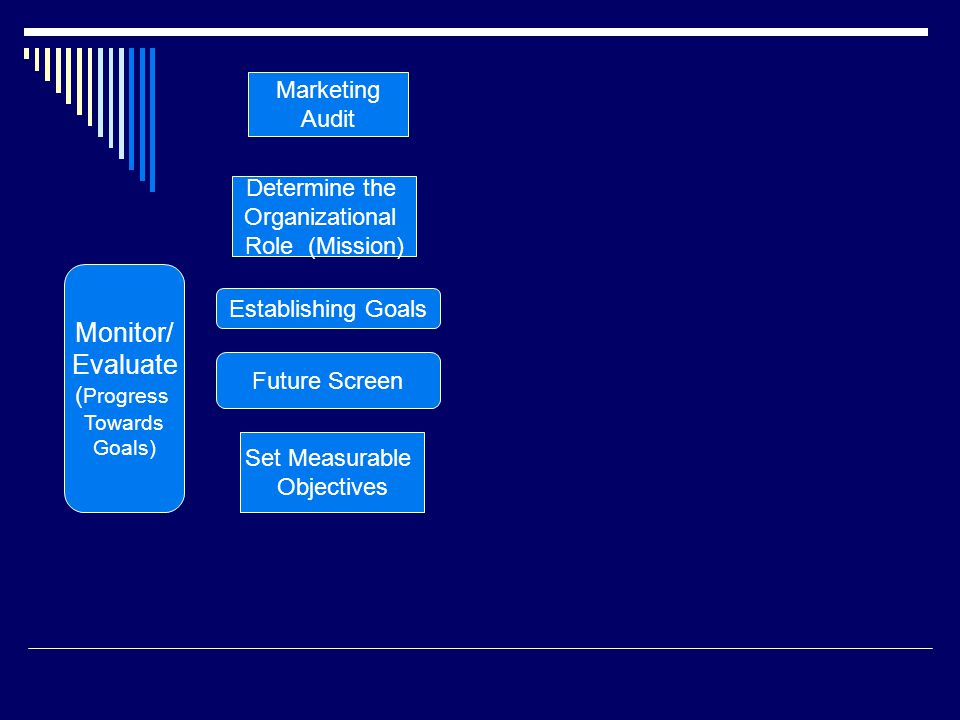 Monitor/ Evaluate ( Progress Towards Goals) Marketing Audit Determine the Organizational Role (Mission) Set Measurable Objectives Future Screen Establishing Goals