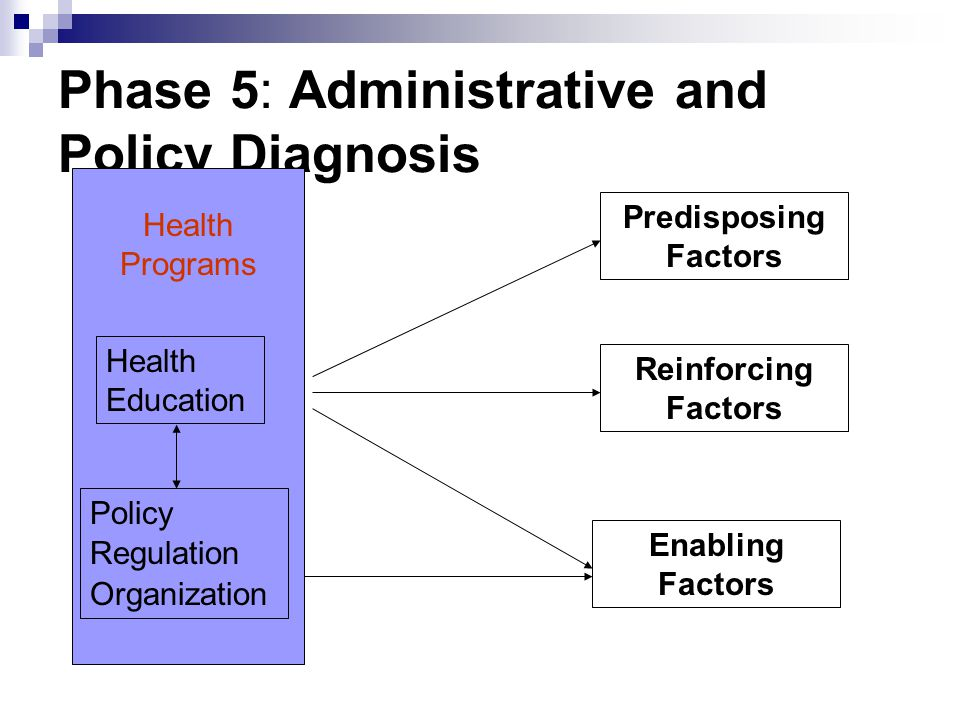 Phase 5: Administrative and Policy Diagnosis Predisposing Factors Reinforcing Factors Enabling Factors Health Programs Health Education Policy Regulat