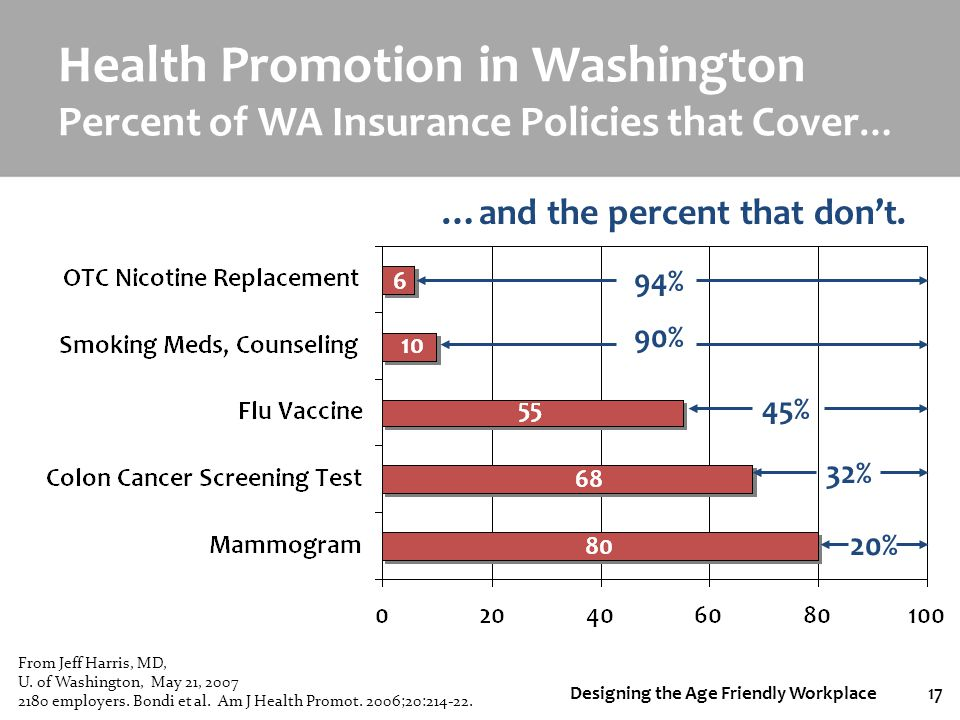 Designing the Age Friendly Workplace17 Health Promotion in Washington Percent of WA Insurance Policies that Cover … …and the percent that dont. 94% 90