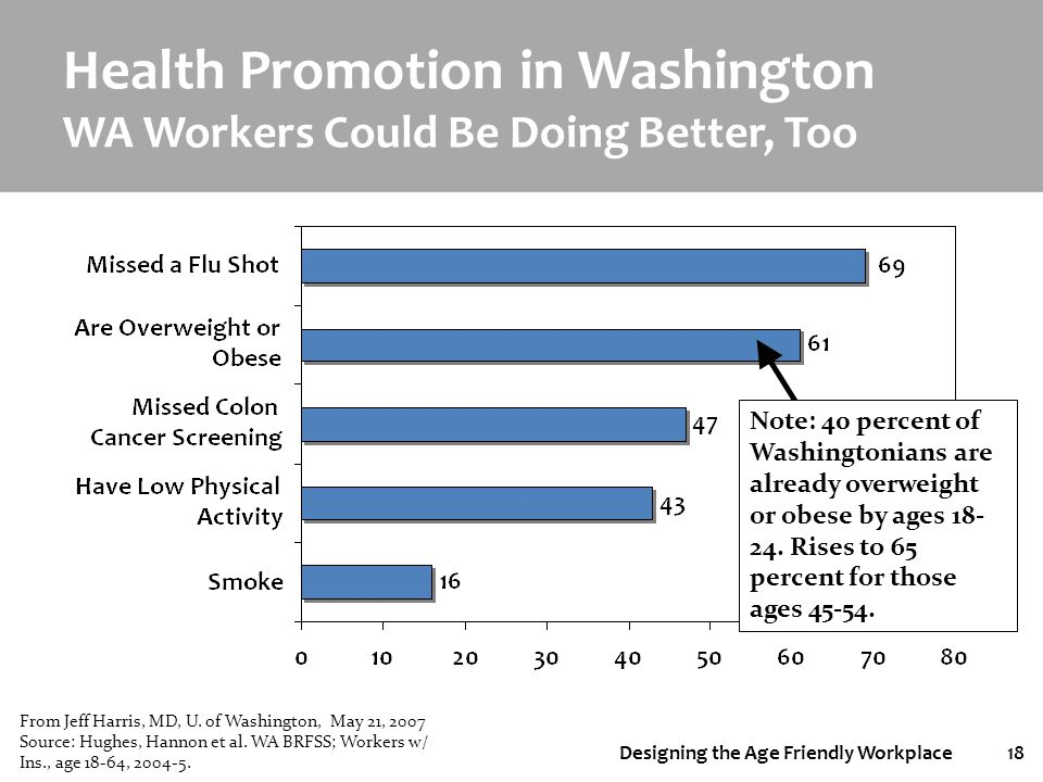 Designing the Age Friendly Workplace18 Health Promotion in Washington WA Workers Could Be Doing Better, Too Note: 40 percent of Washingtonians are alr