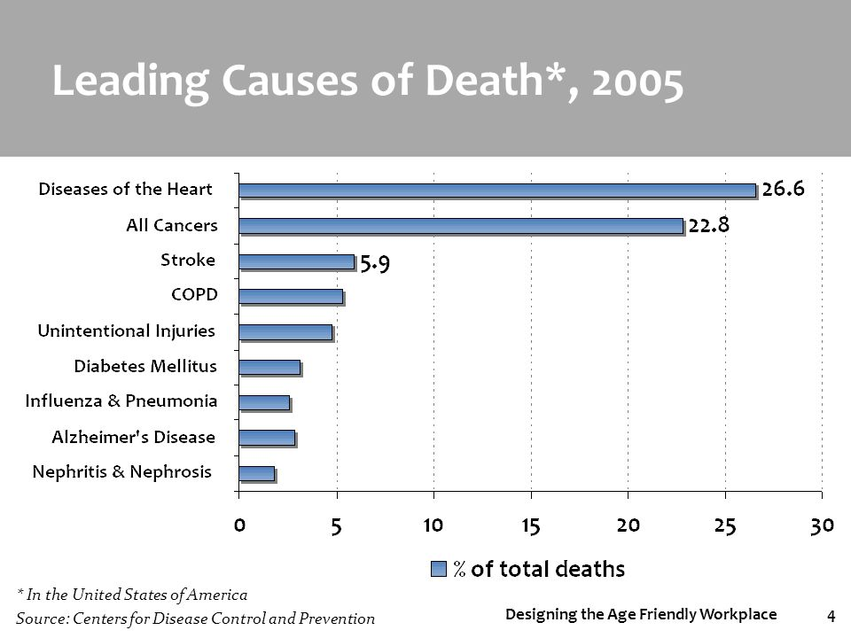 Designing the Age Friendly Workplace4 Leading Causes of Death*, 2005 * In the United States of America Source: Centers for Disease Control and Prevent