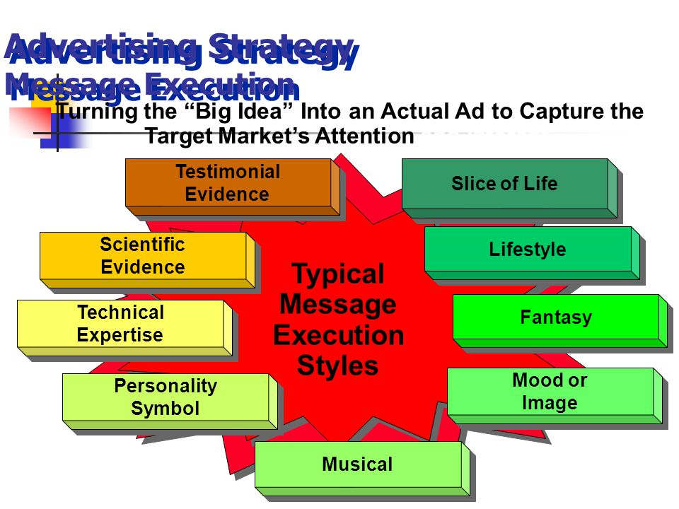 Advertising Strategy Message Execution Typical Message Execution Styles Typical Message Execution Styles Testimonial Evidence Testimonial Evidence Sli