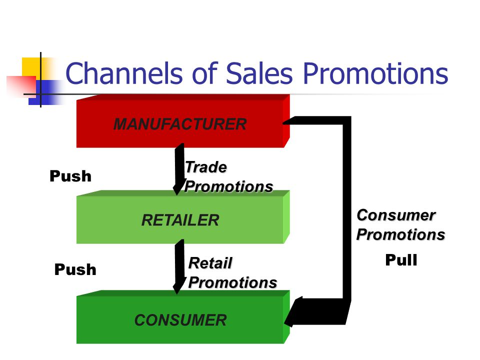 Channels of Sales Promotions MANUFACTURER RETAILER TradePromotions CONSUMER ConsumerPromotions Push Pull RetailPromotions