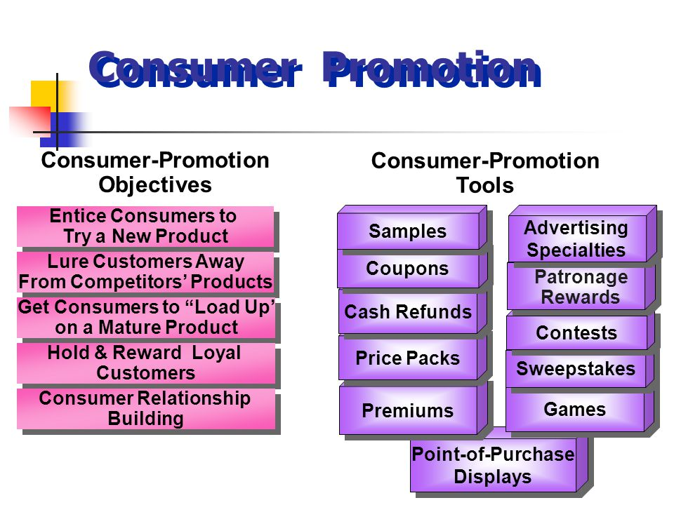 Consumer Promotion Consumer-Promotion Objectives Consumer-Promotion Tools Point-of-Purchase Displays Point-of-Purchase Displays Premiums Price Packs C