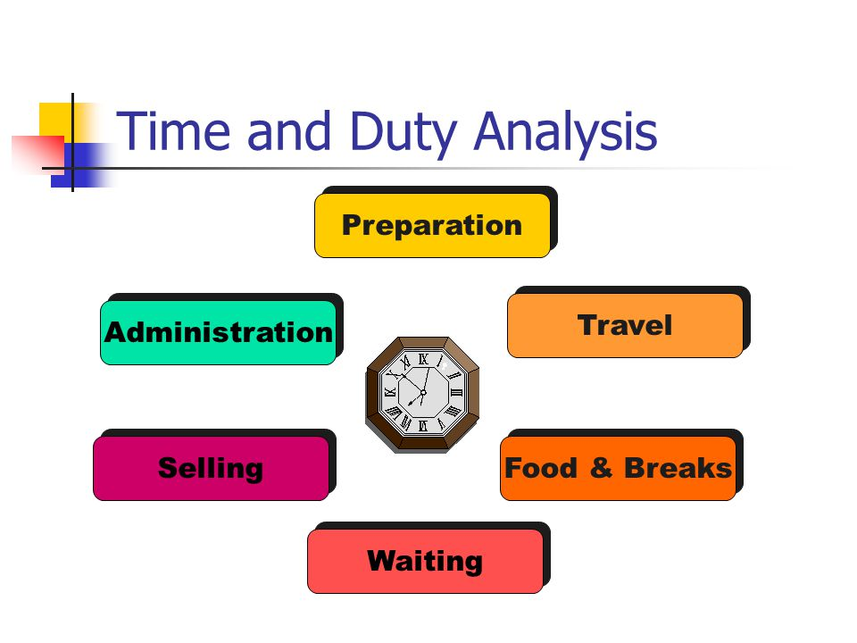 Time and Duty Analysis Preparation Travel Food & Breaks Waiting Selling Administration